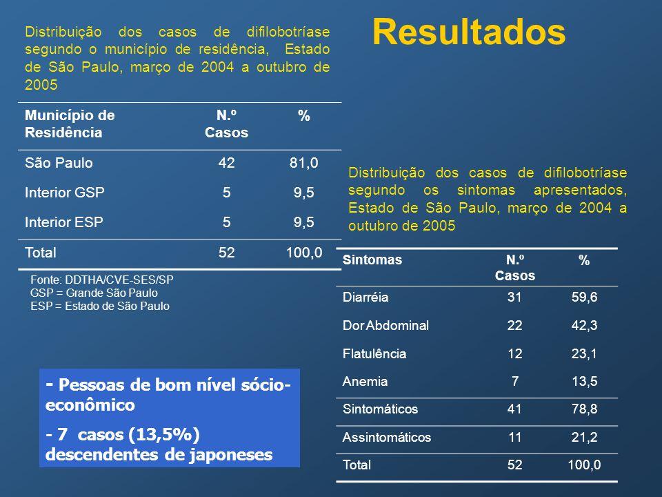 Resultados Município de Residência N.º Casos % São Paulo4281,0 Interior GSP59,5 Interior ESP59,5 Total52100,0 Fonte: DDTHA/CVE-SES/SP GSP = Grande São