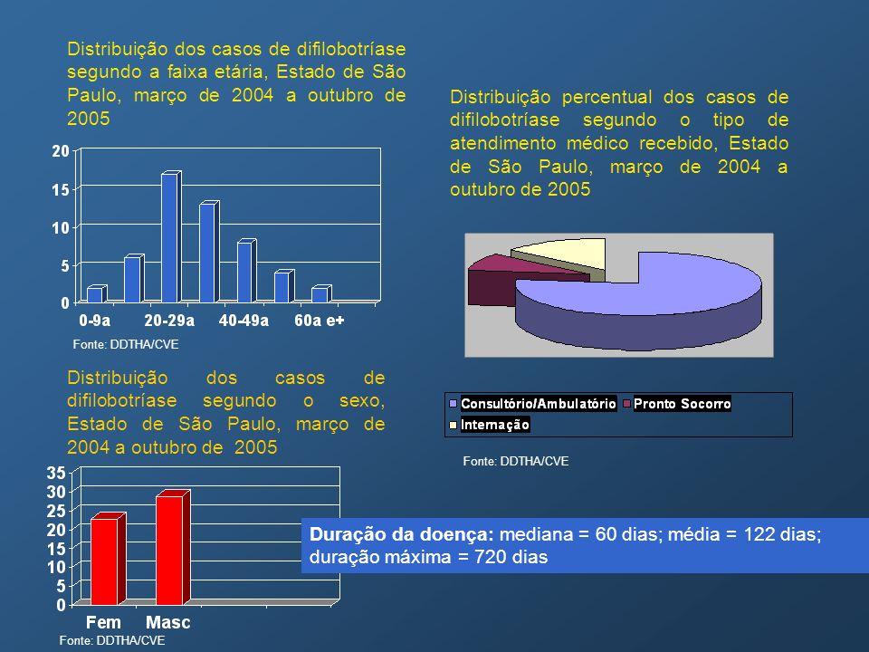 Distribuição dos casos de difilobotríase segundo a faixa etária, Estado de São Paulo, março de 2004 a outubro de 2005 Distribuição dos casos de difilo