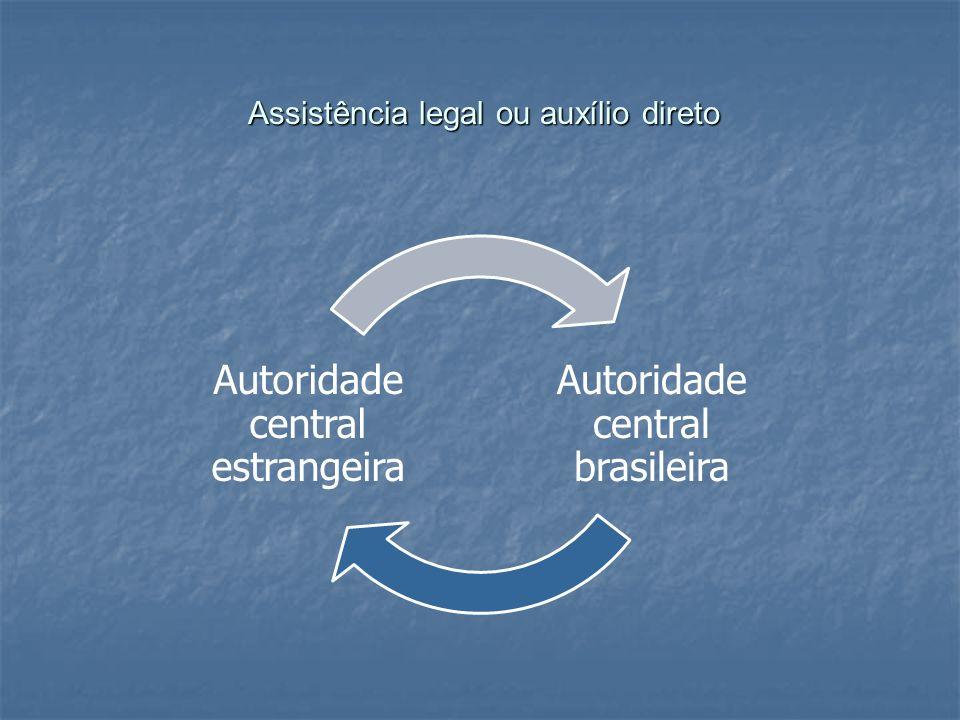 Assistência legal ou auxílio direto Assistência legal ou auxílio direto Autoridade central brasileira Autoridade central estrangeira