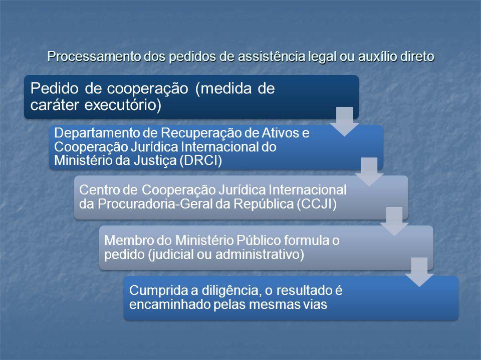 Processamento dos pedidos de assistência legal ou auxílio direto Pedido de cooperação (medida de caráter executório) Departamento de Recuperação de At