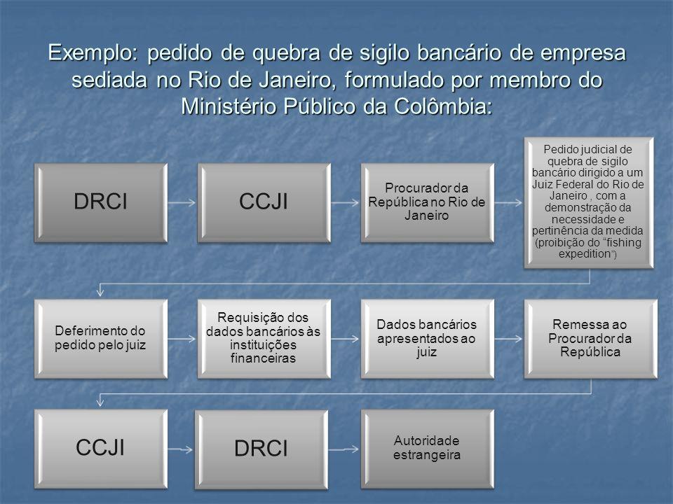 Exemplo: pedido de quebra de sigilo bancário de empresa sediada no Rio de Janeiro, formulado por membro do Ministério Público da Colômbia: DRCICCJI Pr