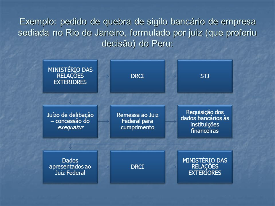 Exemplo: pedido de quebra de sigilo bancário de empresa sediada no Rio de Janeiro, formulado por juiz (que proferiu decisão) do Peru: MINISTÉRIO DAS R