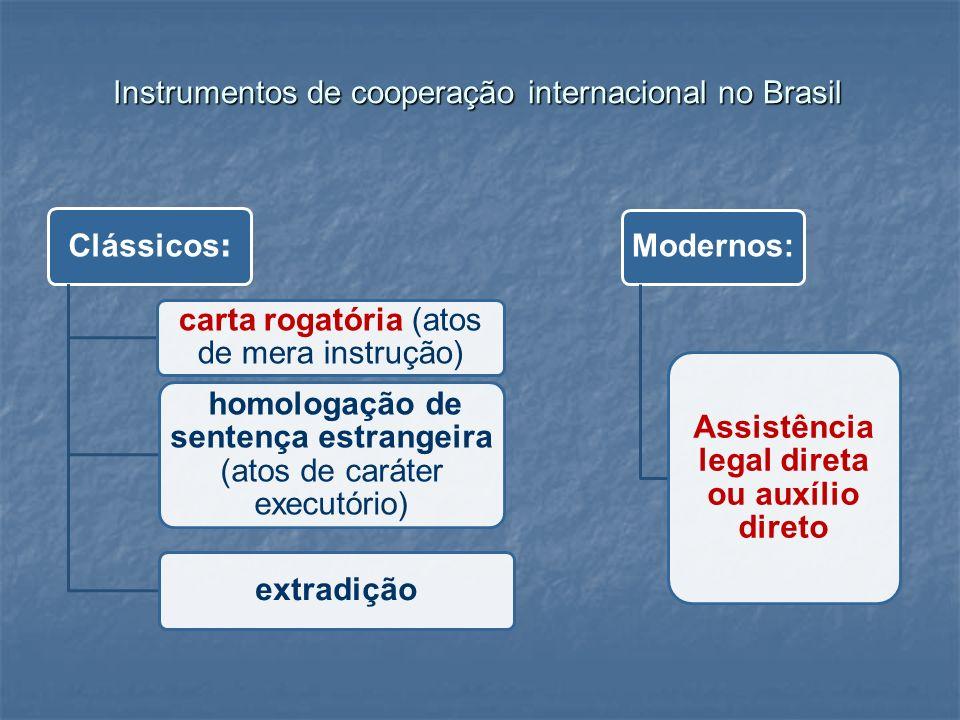 Instrumentos de cooperação internacional no Brasil Clássicos : carta rogatória (atos de mera instrução) homologação de sentença estrangeira (atos de c