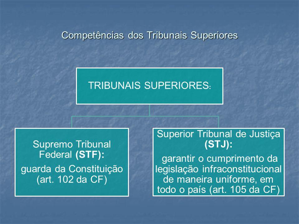 Competências dos Tribunais Superiores TRIBUNAIS SUPERIORES : Supremo Tribunal Federal (STF): guarda da Constituição (art. 102 da CF) Superior Tribunal