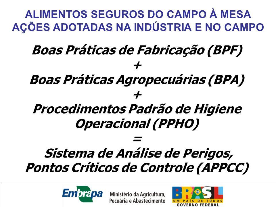Boas Práticas de Fabricação (BPF) + Boas Práticas Agropecuárias (BPA) + Procedimentos Padrão de Higiene Operacional (PPHO) = Sistema de Análise de Per