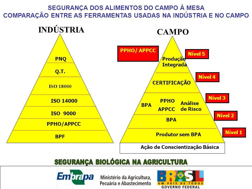 SEGURANÇA DOS ALIMENTOS DO CAMPO À MESA COMPARAÇÃO ENTRE AS FERRAMENTAS USADAS NA INDÚSTRIA E NO CAMPO INDÚSTRIA PNQ Q.T. ISO 18000 ISO 14000 ISO 9000
