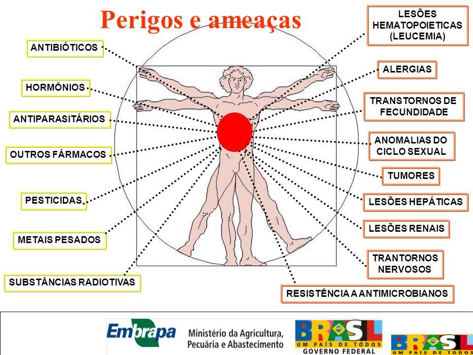 ANTIBIÓTICOS HORMÔNIOS ANTIPARASITÁRIOS OUTROS FÁRMACOS PESTICIDAS METAIS PESADOS SUBSTÂNCIAS RADIOTIVAS ALERGIAS LESÕES HEMATOPOIETICAS (LEUCEMIA) TR