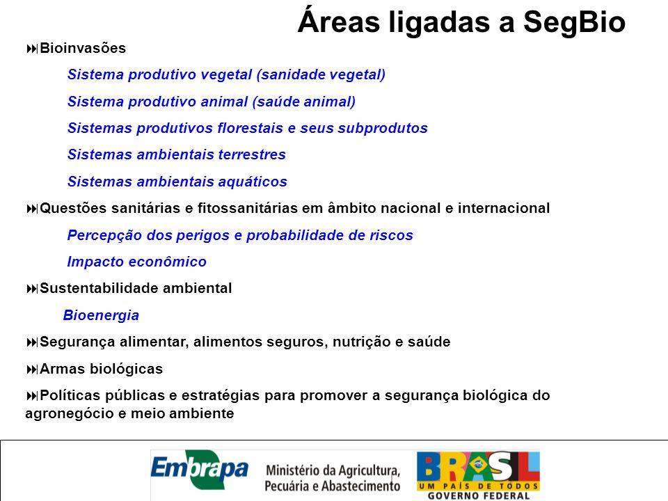 Áreas ligadas a SegBio Bioinvasões Sistema produtivo vegetal (sanidade vegetal) Sistema produtivo animal (saúde animal) Sistemas produtivos florestais