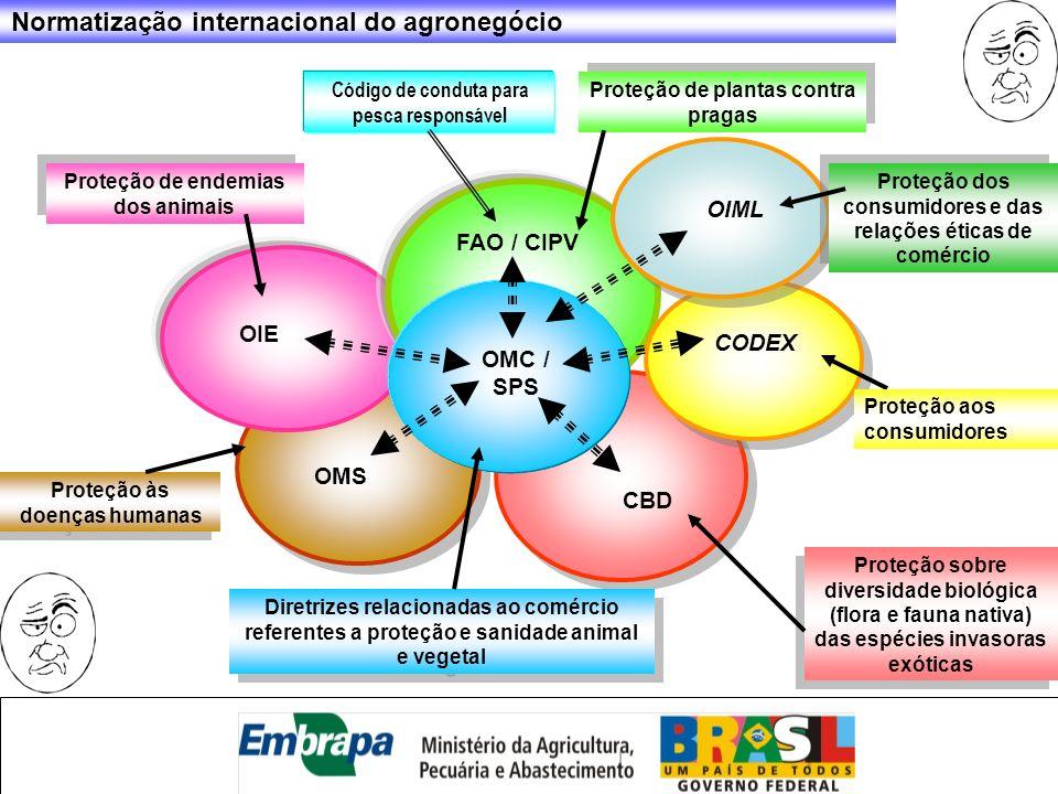 Proteção de plantas contra pragas FAO / CIPV OMC / SPS CBD Proteção sobre diversidade biológica (flora e fauna nativa) das espécies invasoras exóticas