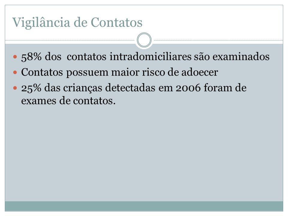 Vigilância de Contatos 58% dos contatos intradomiciliares são examinados Contatos possuem maior risco de adoecer 25% das crianças detectadas em 2006 f