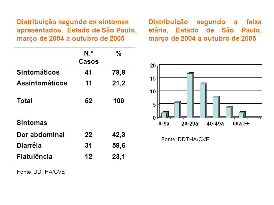 Distribuição segundo os sintomas apresentados, Estado de São Paulo, março de 2004 a outubro de 2005 Distribuição segundo a faixa etária, Estado de São