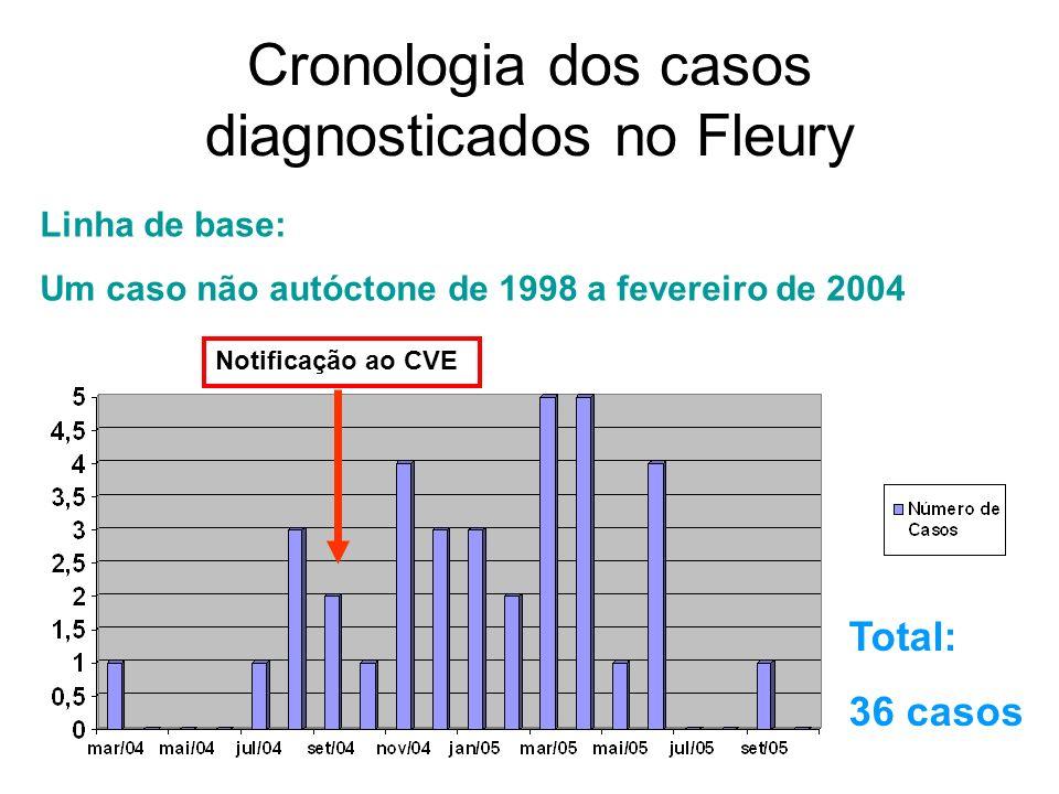 Cronologia dos casos diagnosticados no Fleury Linha de base: Um caso não autóctone de 1998 a fevereiro de 2004 Notificação ao CVE Total: 36 casos
