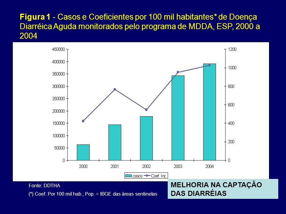 Figura 1 - Casos e Coeficientes por 100 mil habitantes* de Doença Diarréica Aguda monitorados pelo programa de MDDA, ESP, 2000 a 2004 Fonte: DDTHA (*)