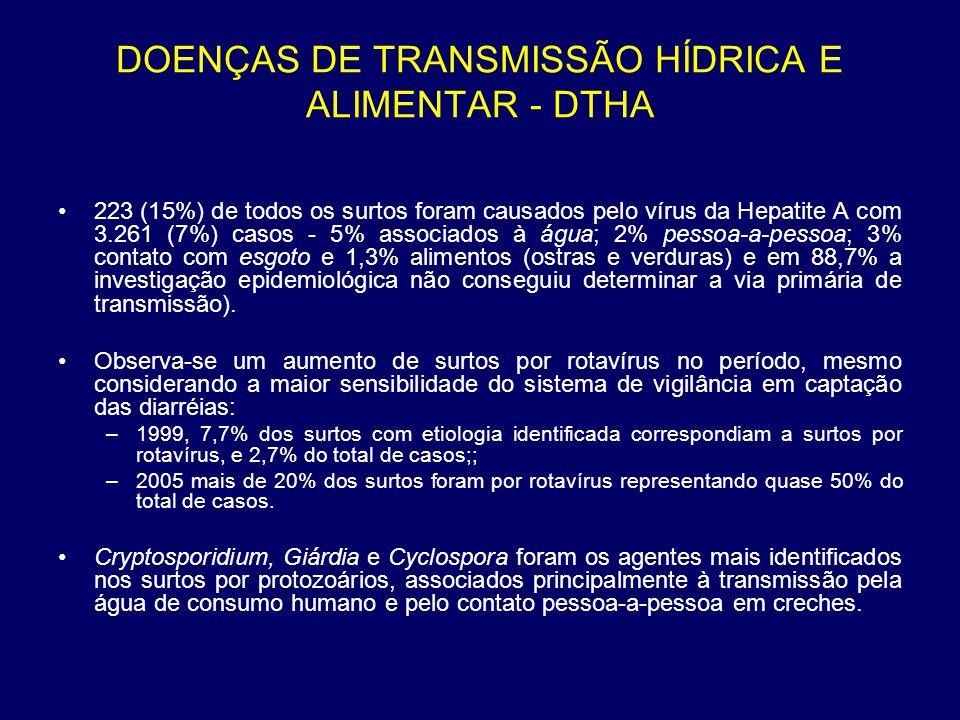 223 (15%) de todos os surtos foram causados pelo vírus da Hepatite A com 3.261 (7%) casos - 5% associados à água; 2% pessoa-a-pessoa; 3% contato com e