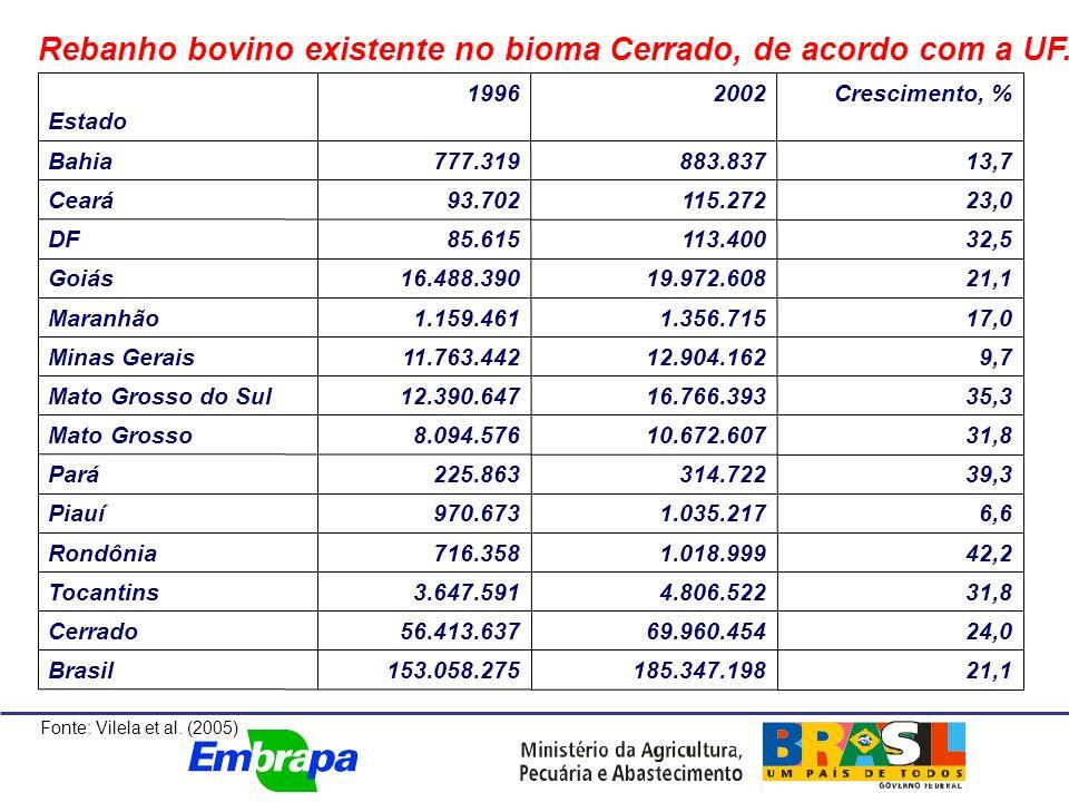 Rebanho bovino existente no bioma Cerrado, de acordo com a UF.