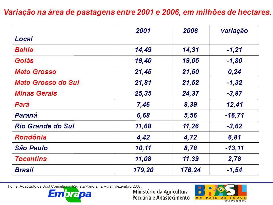Variação na área de pastagens entre 2001 e 2006, em milhões de hectares.