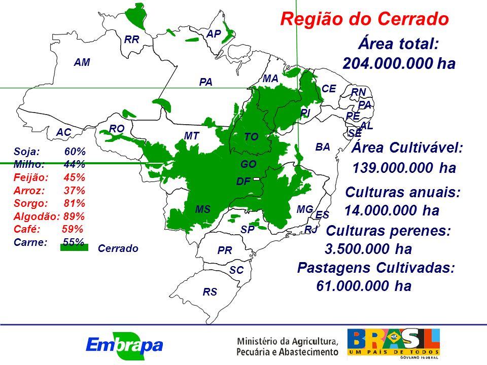 Culturas anuais: 14.000.000 ha Cerrado Pastagens Cultivadas: 61.000.000 ha Área Cultivável: 139.000.000 ha Culturas perenes: 3.500.000 ha Região do Cerrado Área total: 204.000.000 ha AM RR AP PA MA CE RN PA PE SE BA PI TO GO DF MS SP MG ES RJ PR SC RS AL AC RO MT Soja: 60% Milho: 44% Feijão: 45% Arroz: 37% Sorgo: 81% Algodão: 89% Café: 59% Carne: 55%