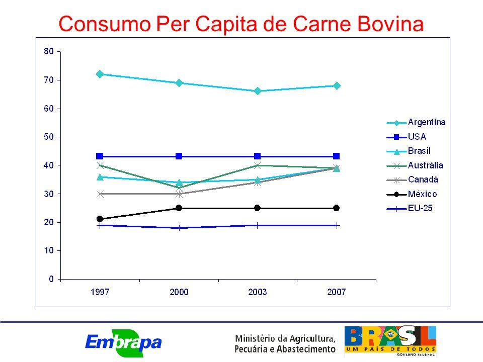 Consumo Per Capita de Carne Bovina