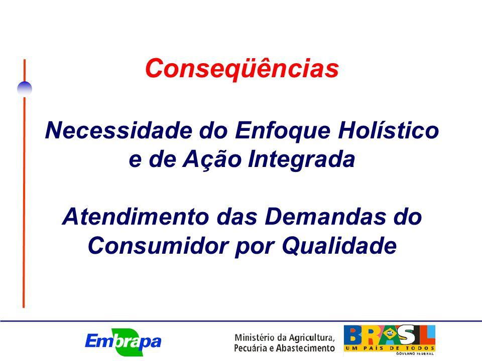 Necessidade do Enfoque Holístico e de Ação Integrada Atendimento das Demandas do Consumidor por Qualidade Conseqüências