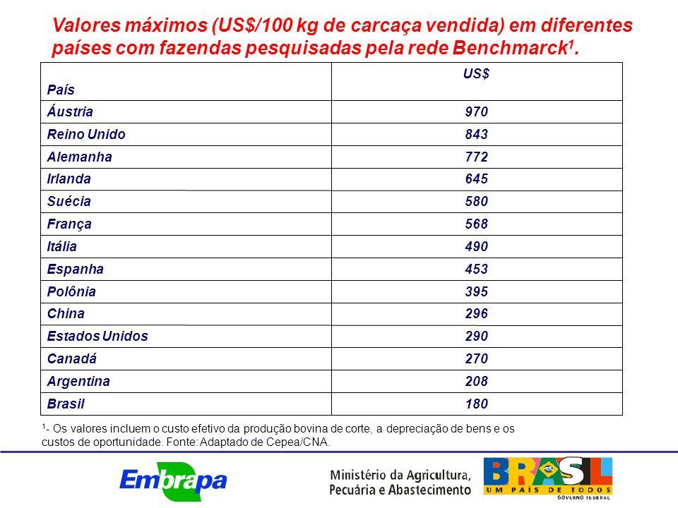 Valores máximos (US$/100 kg de carcaça vendida) em diferentes países com fazendas pesquisadas pela rede Benchmarck 1.