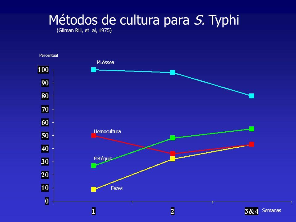 Semanas Hemocultura Fezes M.óssea Petéquis Métodos de cultura para S. Typhi Percentual (Gilman RH, et al, 1975)