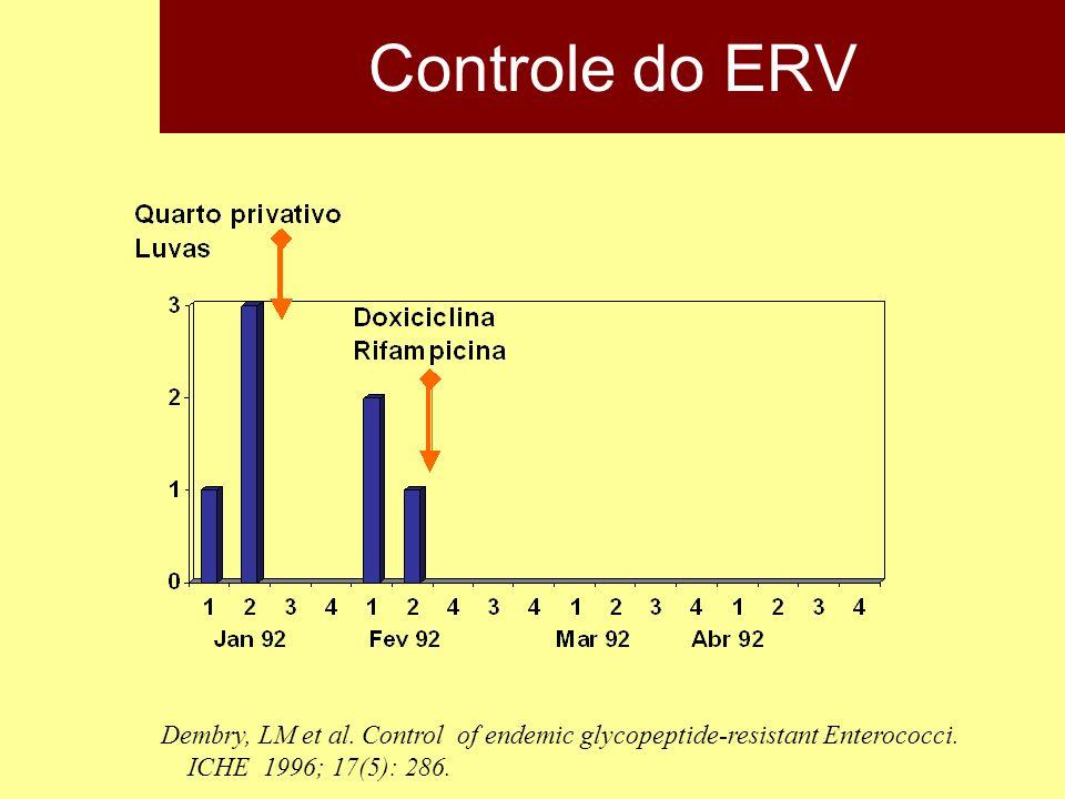 Controle do ERV Dembry, LM et al. Control of endemic glycopeptide-resistant Enterococci. ICHE 1996; 17(5): 286.