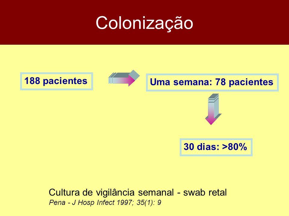 Colonização Cultura de vigilância semanal - swab retal Pena - J Hosp Infect 1997; 35(1): 9 188 pacientes Uma semana: 78 pacientes 30 dias: >80%