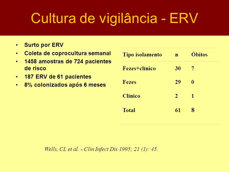 Cultura de vigilância - ERV Surto por ERV Coleta de coprocultura semanal 1458 amostras de 724 pacientes de risco 187 ERV de 61 pacientes 8% colonizado
