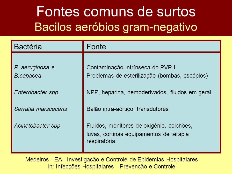 Fontes comuns de surtos Bacilos aeróbios gram-negativo BactériaFonte P. aeruginosa e Contaminação intrínseca do PVP-I B.cepacea Problemas de esteriliz