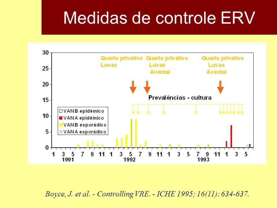 Medidas de controle ERV Boyce, J. et al. - Controlling VRE. - ICHE 1995; 16(11): 634-637.