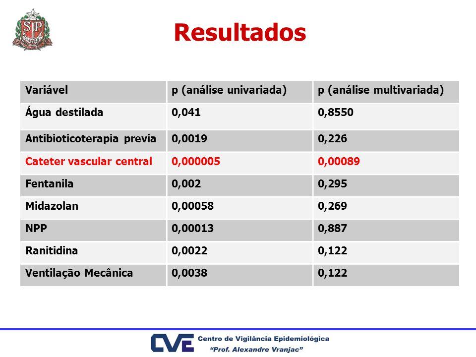 Resultados Variávelp (análise univariada)p (análise multivariada) Água destilada0,0410,8550 Antibioticoterapia previa0,00190,226 Cateter vascular cent
