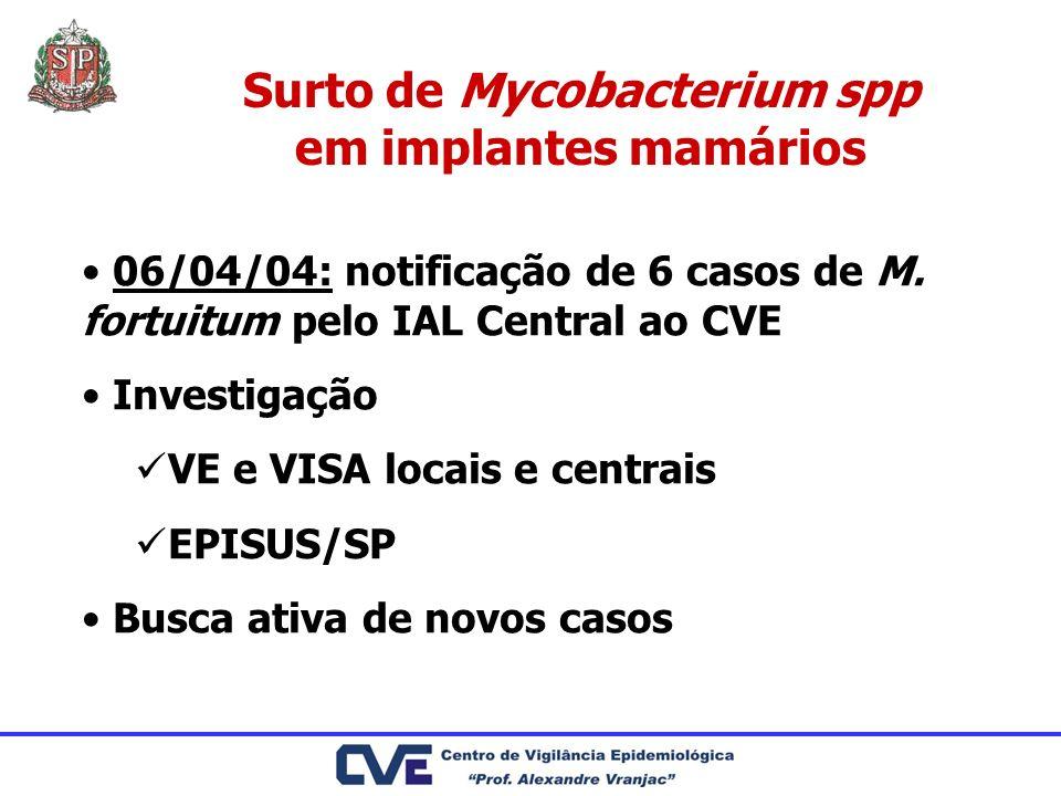 Surto de Mycobacterium spp em implantes mamários 06/04/04: notificação de 6 casos de M. fortuitum pelo IAL Central ao CVE Investigação VE e VISA locai