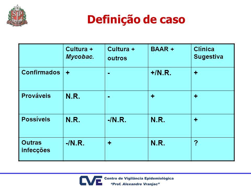 Definição de caso Cultura + Mycobac. Cultura + outros BAAR +Clínica Sugestiva Confirmados +-+/N.R.+ Prováveis N.R.-++ Possíveis N.R.-/N.R.N.R.+ Outras