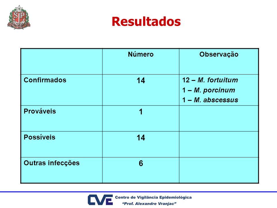 Resultados NúmeroObservação Confirmados 14 12 – M. fortuitum 1 – M. porcinum 1 – M. abscessus Prováveis 1 Possíveis 14 Outras infecções 6