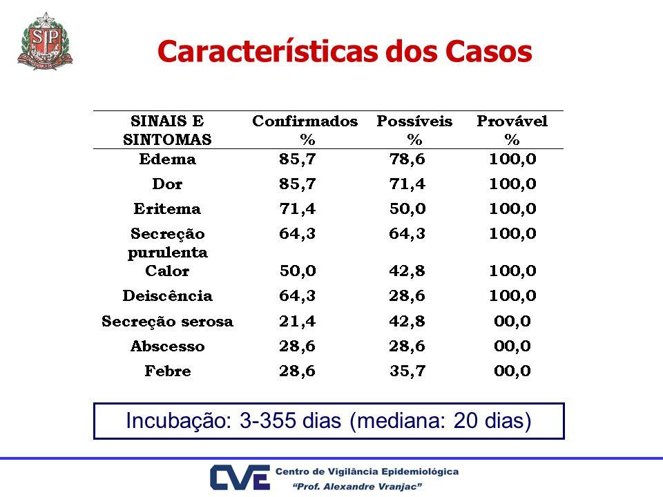 Características dos Casos Incubação: 3-355 dias (mediana: 20 dias)