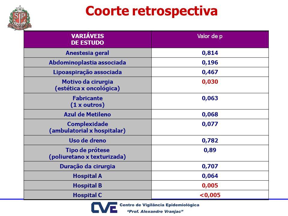 Coorte retrospectiva VARIÁVEIS DE ESTUDO Valor de p Anestesia geral0,814 Abdominoplastia associada0,196 Lipoaspiração associada0,467 Motivo da cirurgi