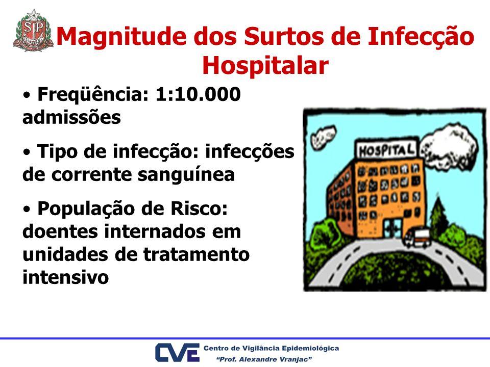Magnitude dos Surtos de Infecção Hospitalar Freqüência: 1:10.000 admissões Tipo de infecção: infecções de corrente sanguínea População de Risco: doent