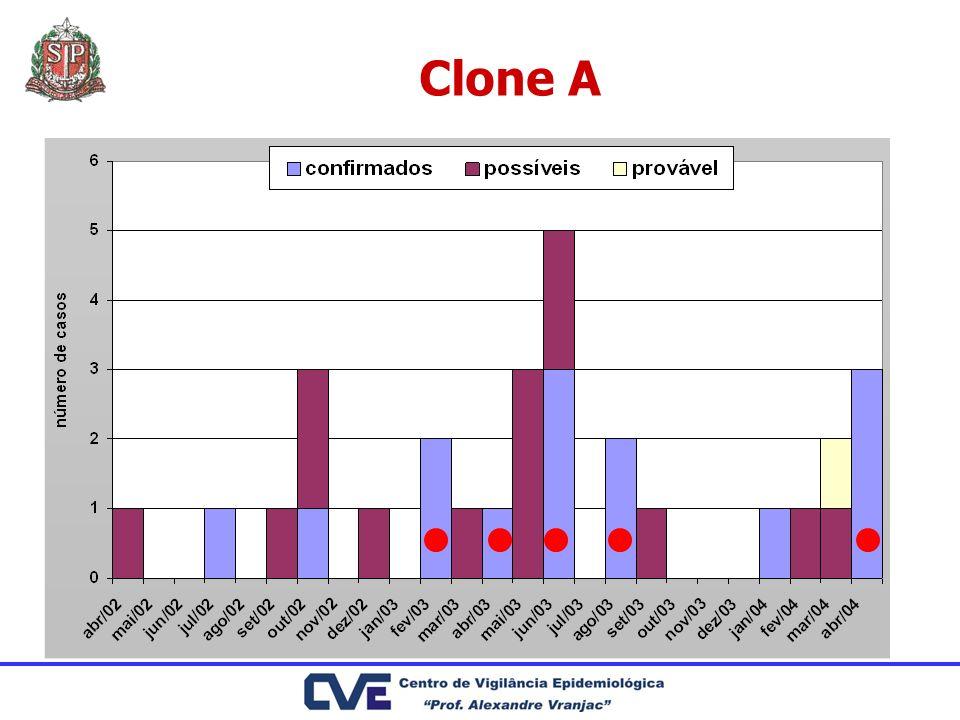 Clone A