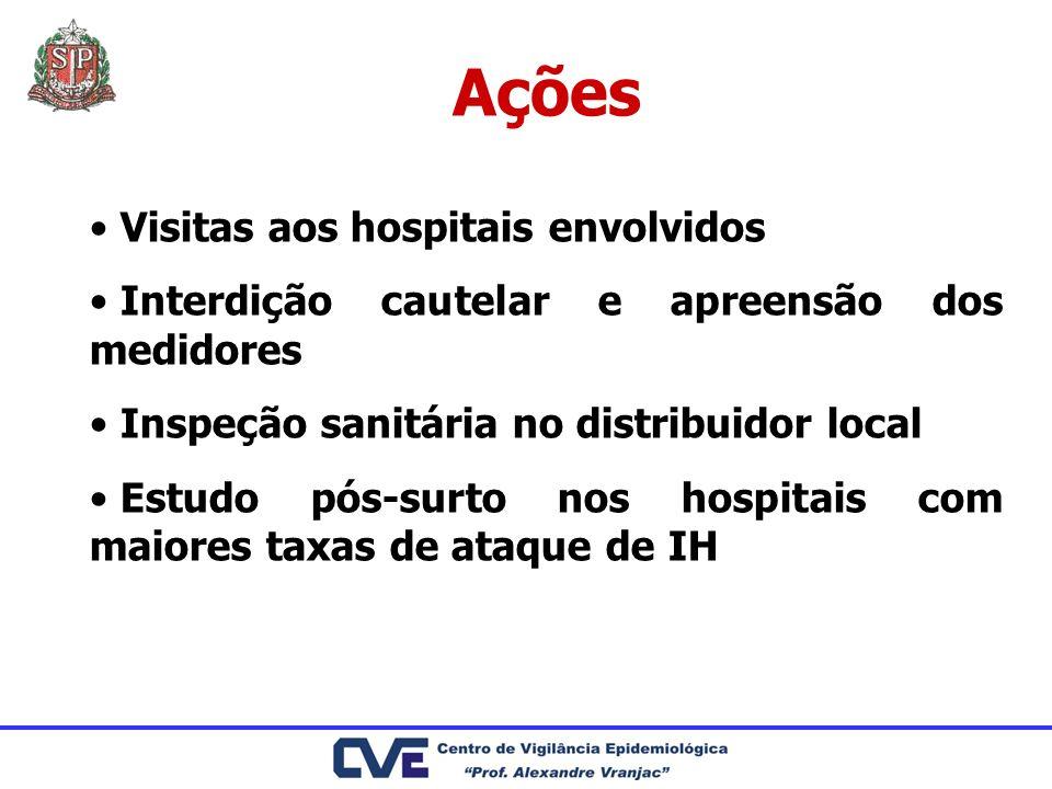 Ações Visitas aos hospitais envolvidos Interdição cautelar e apreensão dos medidores Inspeção sanitária no distribuidor local Estudo pós-surto nos hos