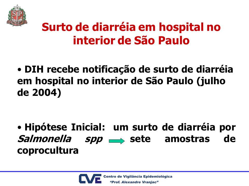 Surto de diarréia em hospital no interior de São Paulo DIH recebe notificação de surto de diarréia em hospital no interior de São Paulo (julho de 2004