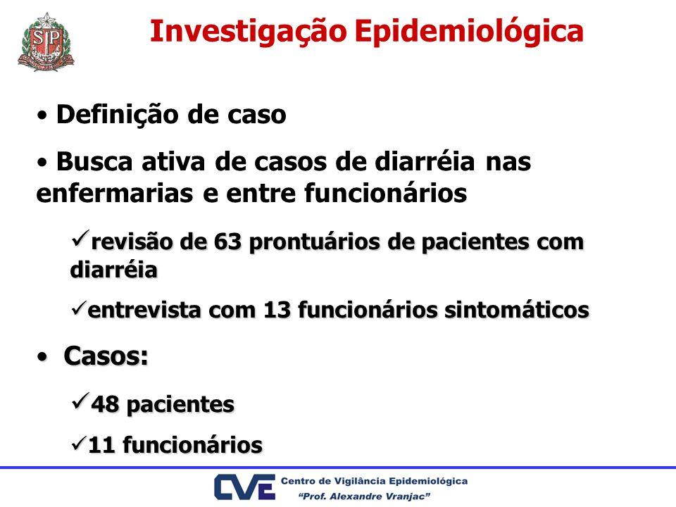 Investigação Epidemiológica Definição de caso Busca ativa de casos de diarréia nas enfermarias e entre funcionários revisão de 63 prontuários de pacie