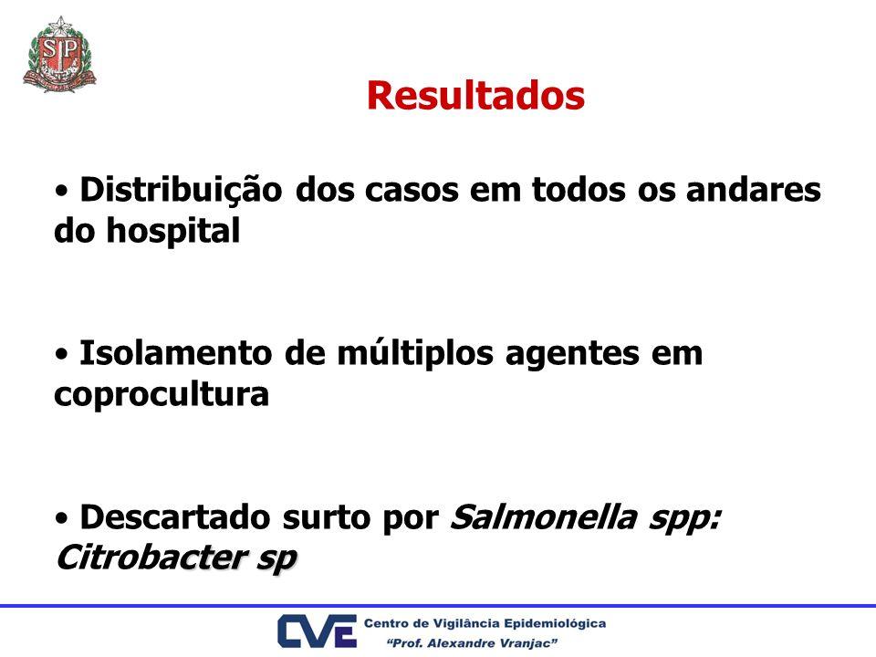 Resultados Distribuição dos casos em todos os andares do hospital Isolamento de múltiplos agentes em coprocultura cter sp Descartado surto por Salmone