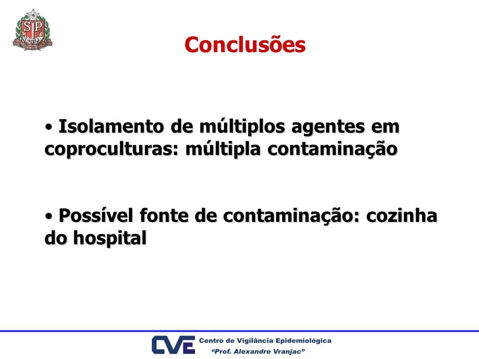 Conclusões Isolamento de múltiplos agentes em coproculturas: múltipla contaminação Possível fonte de contaminação: cozinha do hospital Possível fonte