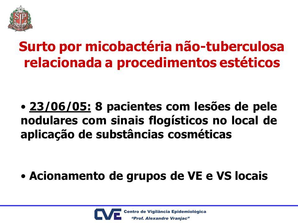 Surto por micobactéria não-tuberculosa relacionada a procedimentos estéticos 23/06/05: 8 pacientes com lesões de pele nodulares com sinais flogísticos