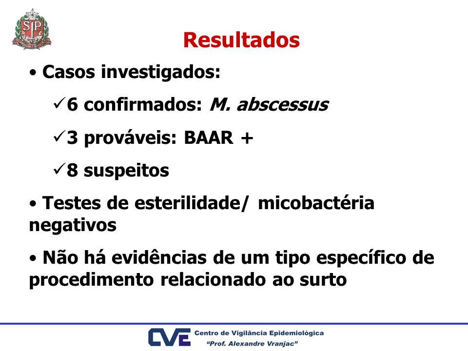 Resultados Casos investigados: 6 confirmados: M. abscessus 3 prováveis: BAAR + 8 suspeitos Testes de esterilidade/ micobactéria negativos Não há evidê