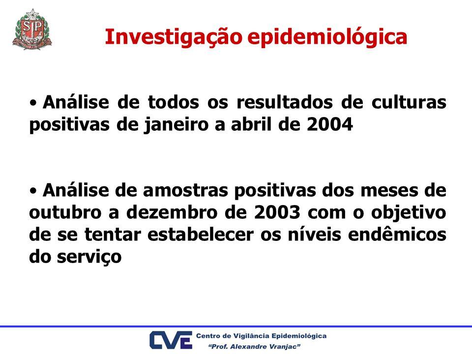 Investigação epidemiológica Análise de todos os resultados de culturas positivas de janeiro a abril de 2004 Análise de amostras positivas dos meses de