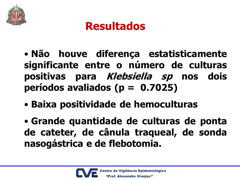 Resultados Não houve diferença estatisticamente significante entre o número de culturas positivas para Klebsiella sp nos dois períodos avaliados (p =