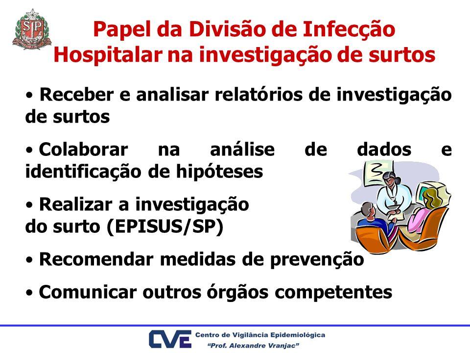Papel da Divisão de Infecção Hospitalar na investigação de surtos Receber e analisar relatórios de investigação de surtos Colaborar na análise de dado
