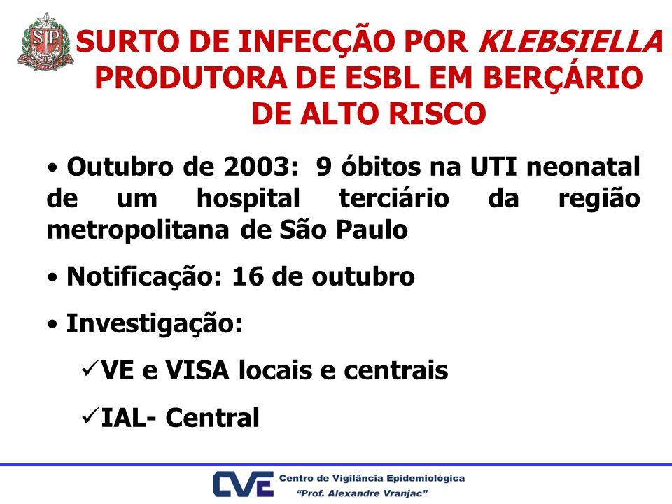 SURTO DE INFECÇÃO POR KLEBSIELLA PRODUTORA DE ESBL EM BERÇÁRIO DE ALTO RISCO Outubro de 2003: 9 óbitos na UTI neonatal de um hospital terciário da reg
