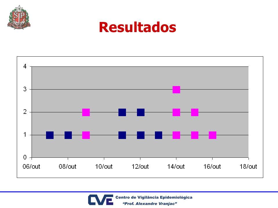 Resultados Não houve diferença estatisticamente significante entre o número de culturas positivas para Klebsiella sp nos dois períodos avaliados (p = 0.7025) Baixa positividade de hemoculturas Grande quantidade de culturas de ponta de cateter, de cânula traqueal, de sonda nasogástrica e de flebotomia.